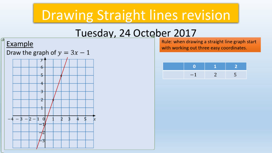 GCSE Algebra: Drawing Straight Line Graph Revision PowerPoint - Lesson  Planned