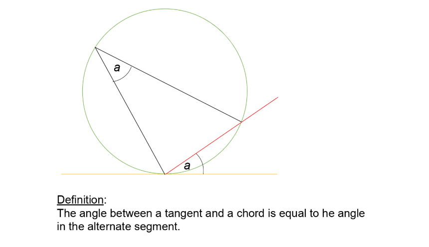 Circle Theorem Angle Between A Tangent And A Chord Powerpoint
